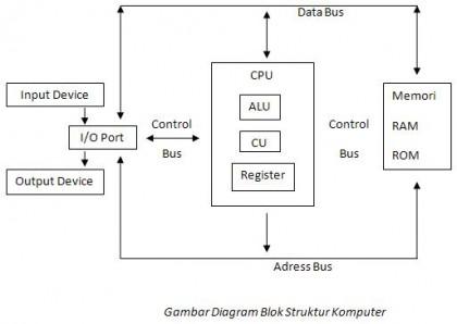 Dasar teknologi sistem komputer retakan ess blog brainware adalah manusia yang terlibat di dalam mengoperasi dan mengatur struktur komputer didefinisikan sebagai cara cara tiap komponen saling terkait ccuart Image collections